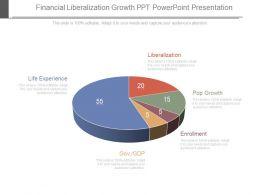 One Financial Liberalization Growth Ppt Powerpoint Presentation