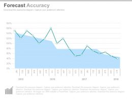 one Forecast Accuracy Curve Powerpoint Slides