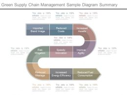 One Green Supply Chain Management Sample Diagram Summary