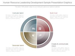 One Human Resource Leadership Development Sample Presentation Graphics
