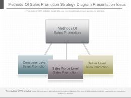 One Methods Of Sales Promotion Strategy Diagram Presentation Ideas