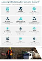 One Page Addressing CSR Initiatives With Investment To Community Report Infographic PPT PDF Document
