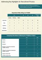 One Page Addressing Key Highlights For Recruitment Process Template 427 Infographic PPT PDF Document
