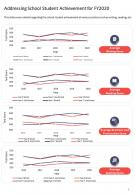 One Page Addressing School Student Achievement For Fy2020 Template 445 Report Infographic PPT PDF Document