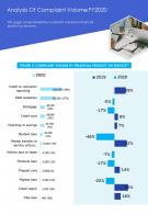 One Page Analysis Of Complaint Volume FY2020 Template 96 Report Infographic PPT PDF Document