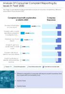 One Page Analysis Of Consumer Complaint Reporting By Issues In Year 2020 Infographic PPT PDF Document