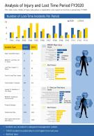 One Page Analysis Of Injury And Lost Time Period Fy2020 Presentation Report Infographic PPT PDF Document