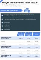 One Page Analysis Of Reserve And Funds Fy2020 Presentation Report Infographic PPT PDF Document