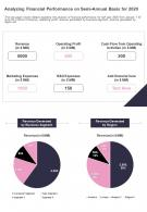 One Page Analyzing Financial Performance On Semi Annual Basis For 2020 Report Infographic PPT PDF Document