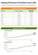 One Page Analyzing Performance Of Top Mutual Fund In 2020 Template 261 Infographic PPT PDF Document