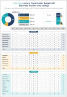 One Page Annual Organization Budget With Expenses Income And Savings Report Infographic PPT PDF Document