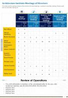 One Page Architecture Institute Meetings Of Directors Presentation Report Infographic PPT PDF Document