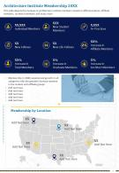 One Page Architecture Institute Membership 20xx Presentation Report Infographic PPT PDF Document