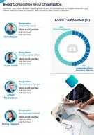 One Page Board Composition In Our Organization Presentation Report Infographic PPT PDF Document