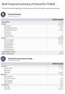 One Page Brief Financial Summary Of School For Fy2020 Presentation Report Infographic PPT PDF Document
