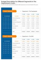 One Page Budget Allocation Of Fire Service Template 168 PPT PDF Document