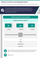 One Page Business Overview And Integrated Model Presentation Report Infographic PPT PDF Document
