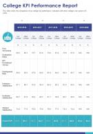 One Page College KPI Performance Report Presentation Report Infographic PPT PDF Document