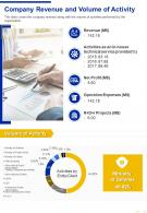 One Page Company Revenue And Volume Of Activity Presentation Report Infographic PPT PDF Document