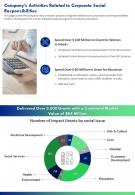 One Page Companys Activities Related To Corporate Social Responsibilities Report Infographic PPT PDF Document