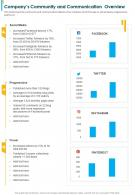 One Page Companys Community And Communication Overview Report Infographic PPT PDF Document