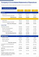 One Page Companys Consolidated Statements Of Operations Presentation Report Infographic PPT PDF Document