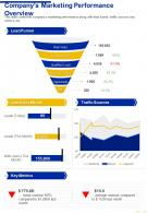 One Page Companys Marketing Performance Overview Presentation Report Infographic PPT PDF Document