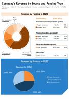 One Page Companys Revenue By Source And Funding Type Presentation Report Infographic PPT PDF Document