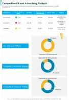 One Page Competitive PR And Advertising Analysis Presentation Report Infographic PPT PDF Document