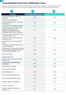 One Page Consolidated Cash Flow Statement Cont Template 157 Report Infographic PPT PDF Document