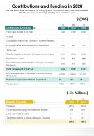 One Page Contributions And Funding In 2020 Presentation Report Infographic PPT PDF Document