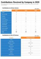 One Page Contributions Received By Company In 2020 Presentation Report Infographic PPT PDF Document
