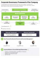 One Page Corporate Governance Framework Of Our Company Template 368 Infographic Ppt Pdf Document