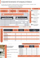 One Page Corporate Governance Of Company At Glance Presentation Report Infographic PPT PDF Document