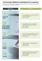 One Page Cost Saving Initiatives Undertaken By Company Presentation Report Infographic PPT PDF Document