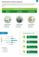 One Page CSR Education Initiatives Snapshot Presentation Report Infographic PPT PDF Document