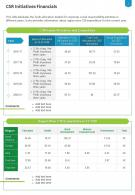 One Page CSR Initiatives Financials Presentation Report Infographic PPT PDF Document