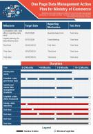 One Page Data Management Action Plan For Ministry Of Commerce Presentation Report Infographic PPT PDF Document
