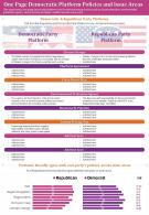 One Page Democratic Platform Policies And Issue Areas Presentation Report Infographic PPT PDF Document