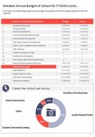 One Page Detailed Annual Budget Of School For Fy2020 Contd Template 447 Report Infographic PPT PDF Document