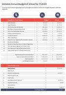 One Page Detailed Annual Budget Of School For Fy2020 Template 448 Presentation Infographic PPT PDF Document
