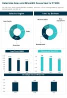 One Page Determine Sales And Financial Assessment For Fy2020 Report Infographic PPT PDF Document