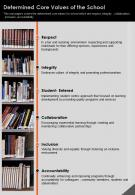 One Page Determined Core Values Of The School Presentation Report Infographic PPT PDF Document