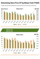 One Page Determining Share Price Of Top Mutual Fund Fy2020 Report Infographic PPT PDF Document