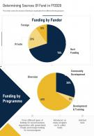 One Page Determining Sources Of Fund In FY2020 Template 254 Infographic PPT PDF Document