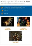 One Page Developed Specialized Response Teams For Fy2020 Infographic PPT PDF Document