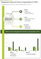 One Page Engagement Approach Used By Organization In Fy2020 Presentation Report Infographic PPT PDF Document