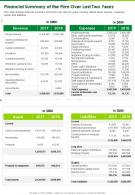 One Page Financial Summary Of The Firm Over Last Two Years Presentation Report Infographic PPT PDF Document