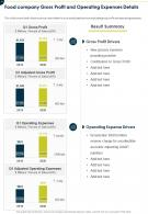 One Page Food Company Gross Profit And Operating Expenses Details Infographic PPT PDF Document