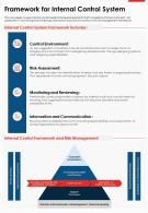 One Page Framework For Internal Control System Presentation Report Infographic PPT PDF Document
